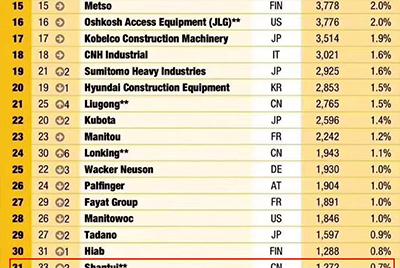 山推全球工程机械制造商50强位列31 实现较大幅度上升